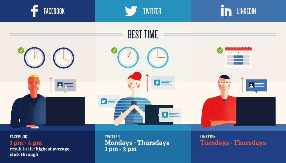 Best times to post on social media - HeavyDots